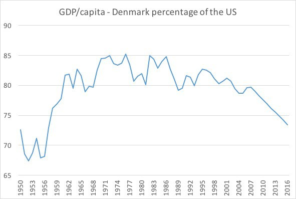 GDP per capita denmark